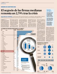ranking SFAI Spain servicios profesionales