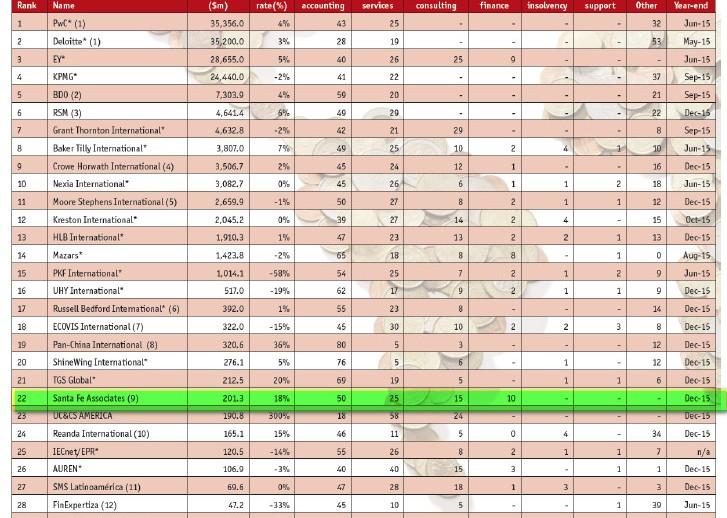 La red SFAI se sitúa en la posición número 22 del ranking realizado por el International Accountant Bulletin