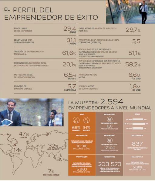 Cómo son los emprendedores millenials o los millennipreneurs?