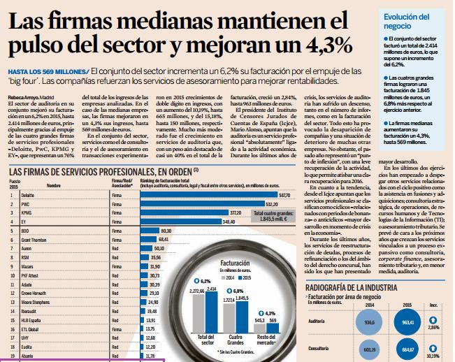 SFAI Spain ocupa el puesto número 20 del ranking de firmas de servicios profesionales