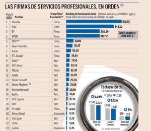 SFAI Spain en el puesto 21 del ranking de firmas de servicios SFAI Spain, la representante española de la red internacional de despachos profesionales SFAI, se encuentra en el puesto 21º del ranking de firmas profesionales