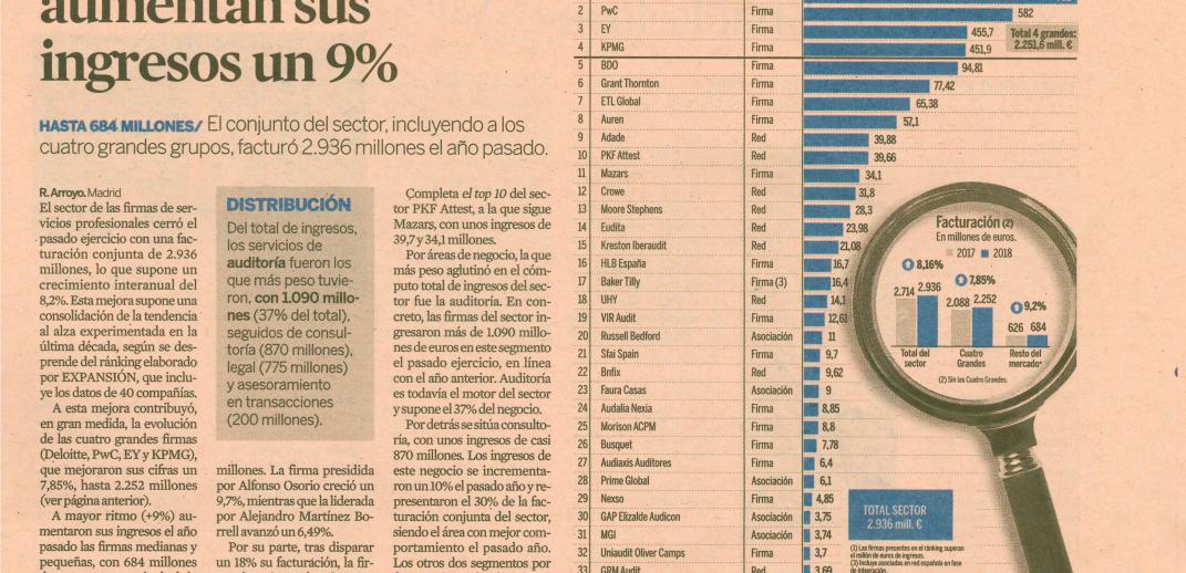 ranking firmas internacionales