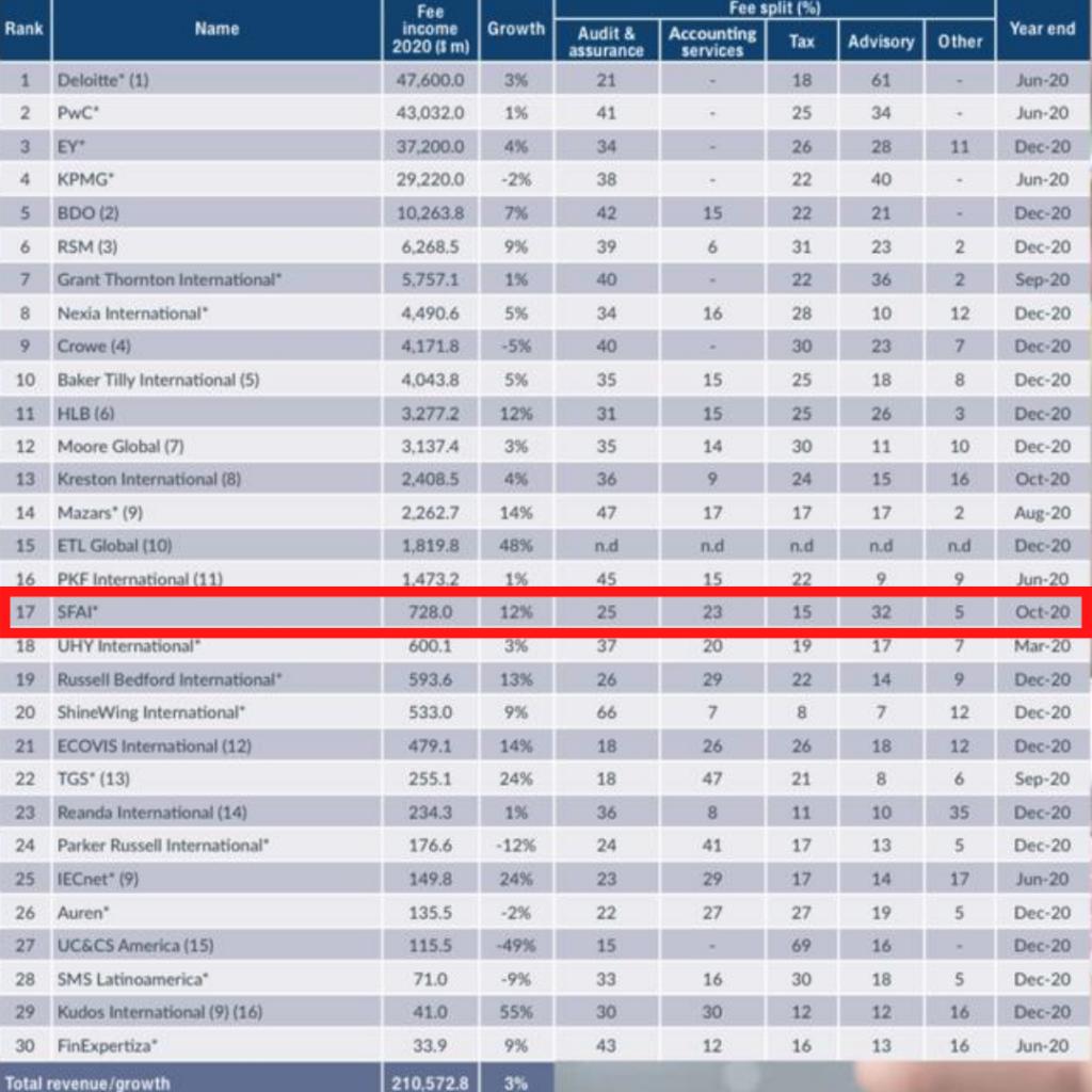 Ranking International Bulletin